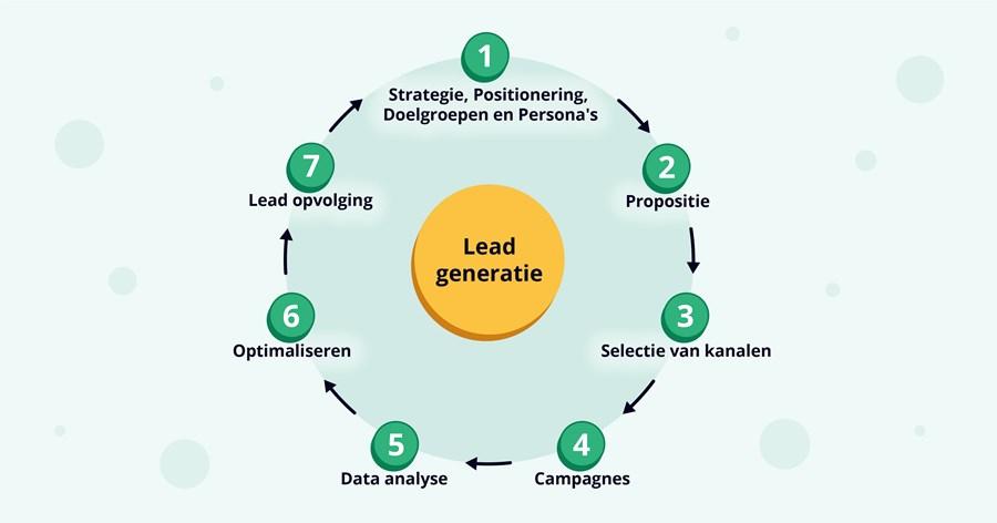 Lead Generatie 7 Stappen